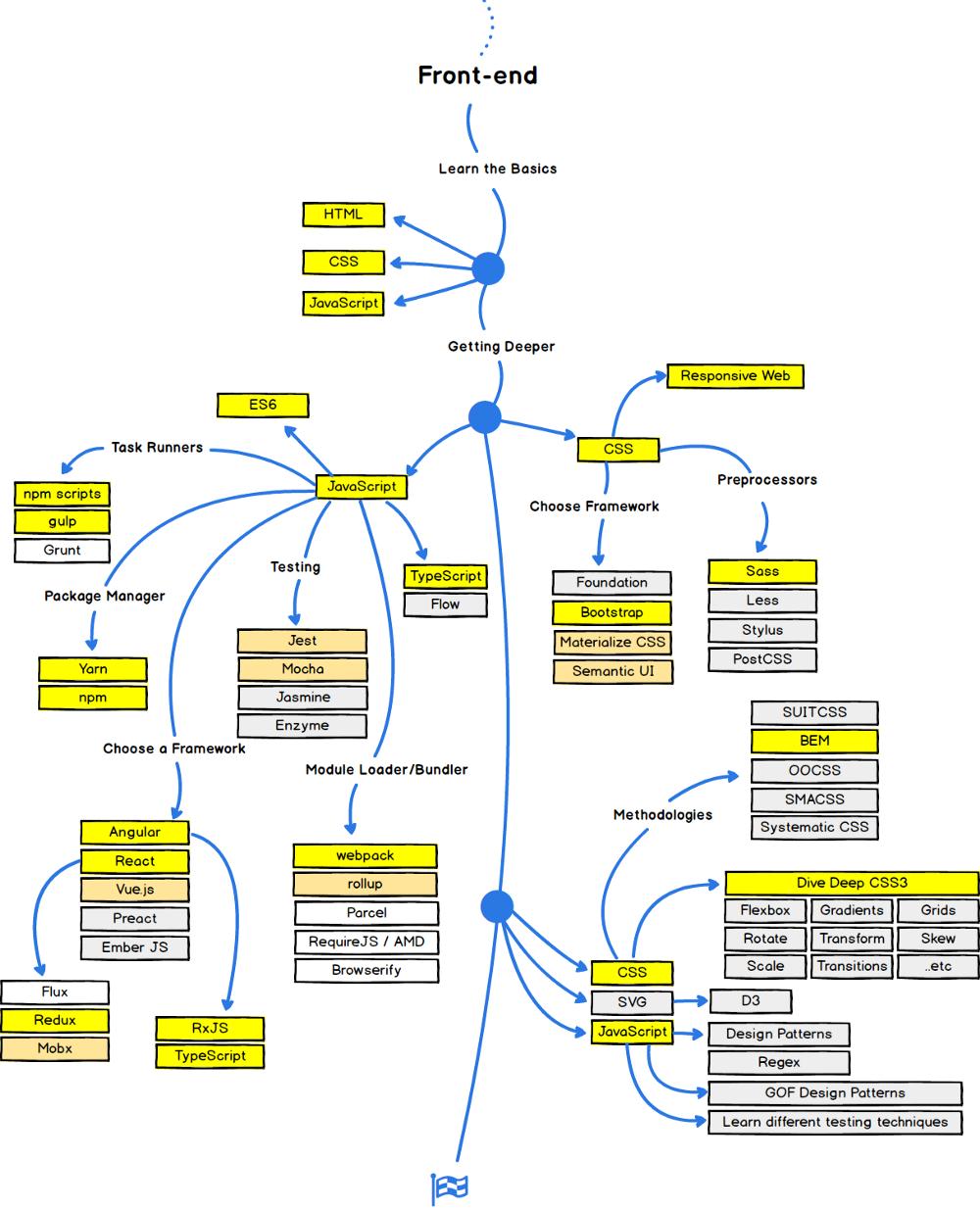 خارطة الطريق لمطور الويب في 2018 (لكل من المبرمج والمصمم)
